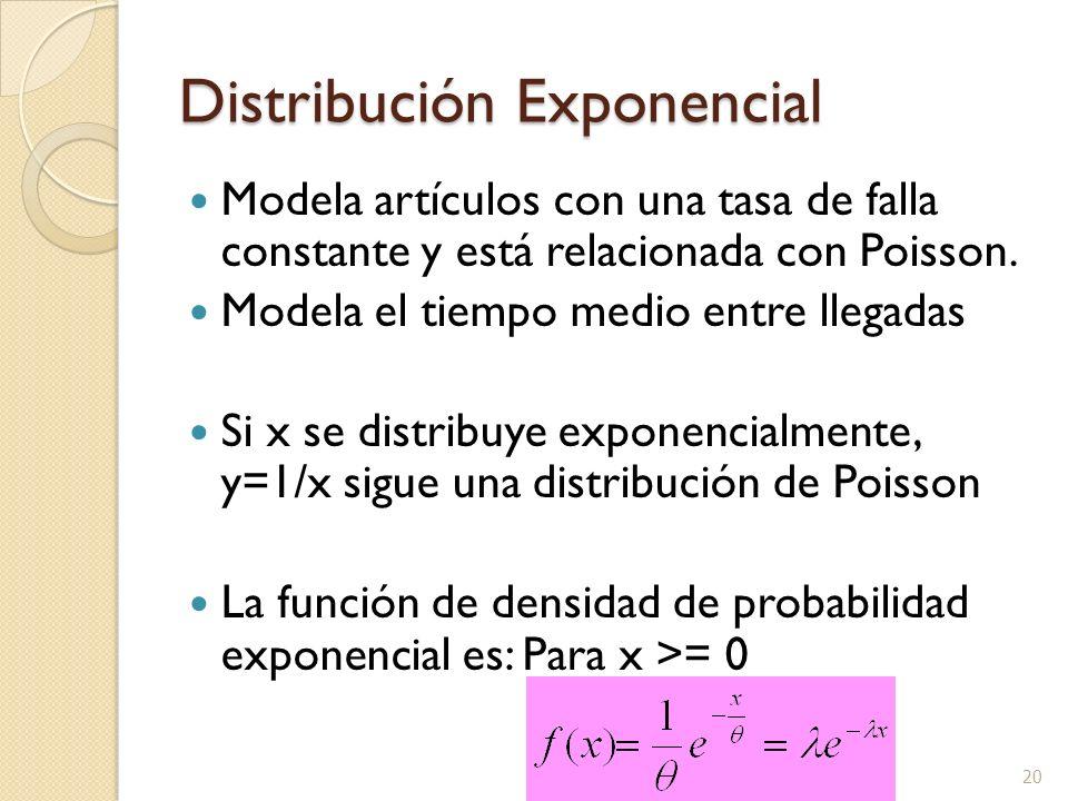 20 Distribución Exponencial Modela artículos con una tasa de falla constante y está relacionada con Poisson. Modela el tiempo medio entre llegadas Si