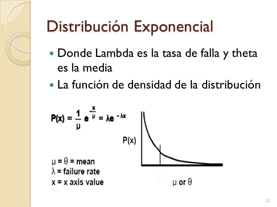 21 Distribución Exponencial Donde Lambda es la tasa de falla y theta es la media La función de densidad de la distribución exponencial
