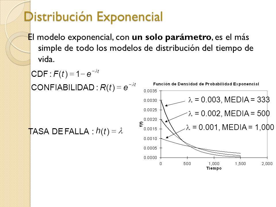 El modelo exponencial, con un solo parámetro, es el más simple de todo los modelos de distribución del tiempo de vida. Distribución Exponencial h )(:F