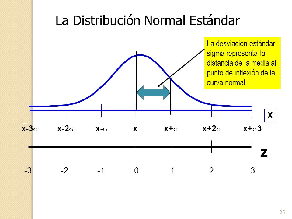 25 z 0123-2-3 x x+ x+2 x+ 3x- x-2 x-3 X La desviación estándar sigma representa la distancia de la media al punto de inflexión de la curva normal La D