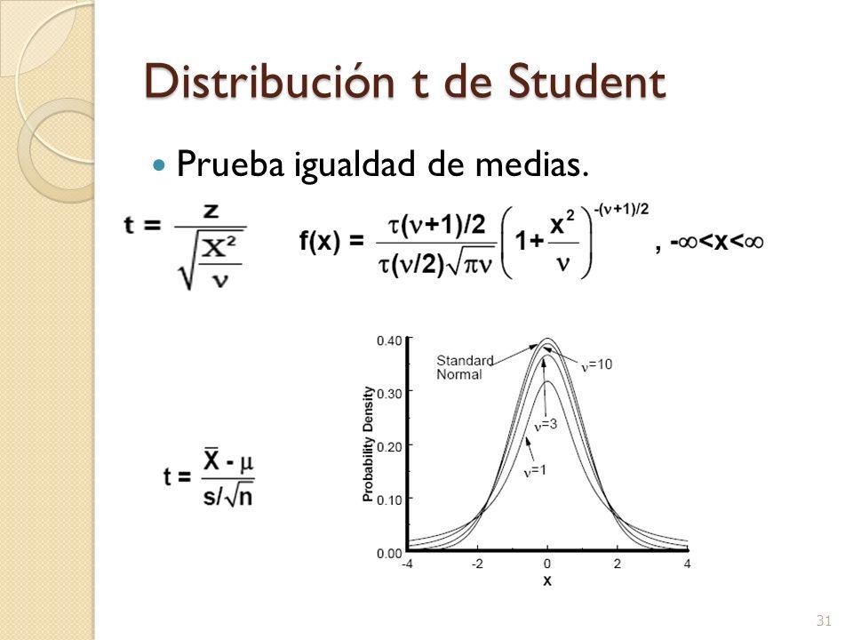 Distribución t de Student Prueba igualdad de medias. 31