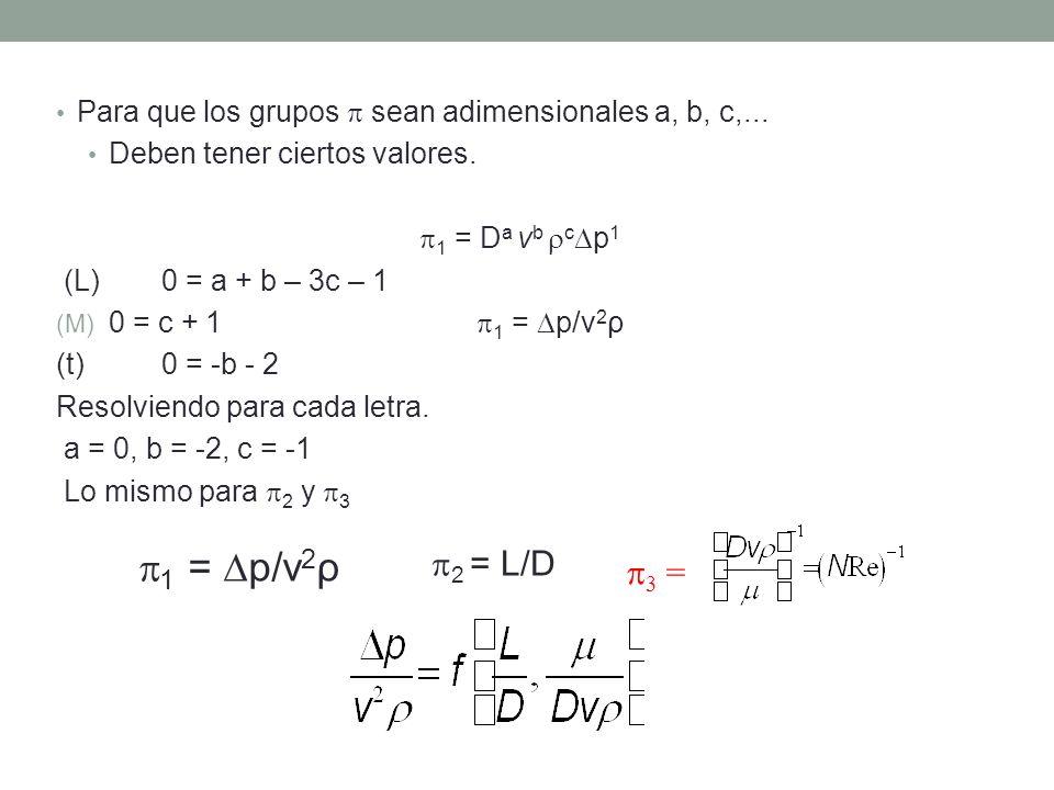 Para que los grupos sean adimensionales a, b, c,... Deben tener ciertos valores. 1 = D a v b c p 1 (L)0 = a + b – 3c – 1 (M) 0 = c + 1 1 = p/v 2 ρ (t)