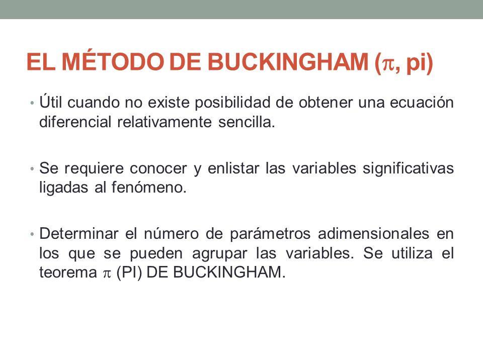 EL MÉTODO DE BUCKINGHAM (, pi) Útil cuando no existe posibilidad de obtener una ecuación diferencial relativamente sencilla. Se requiere conocer y enl
