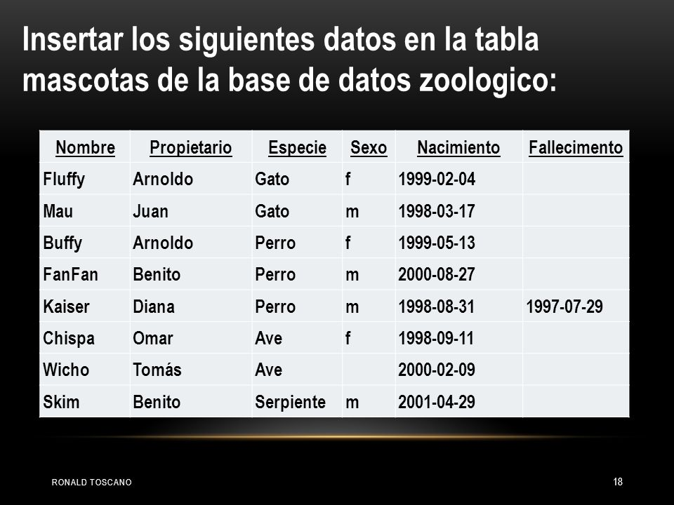 RONALD TOSCANO 18 Insertar los siguientes datos en la tabla mascotas de la base de datos zoologico: NombrePropietarioEspecieSexoNacimientoFallecimento
