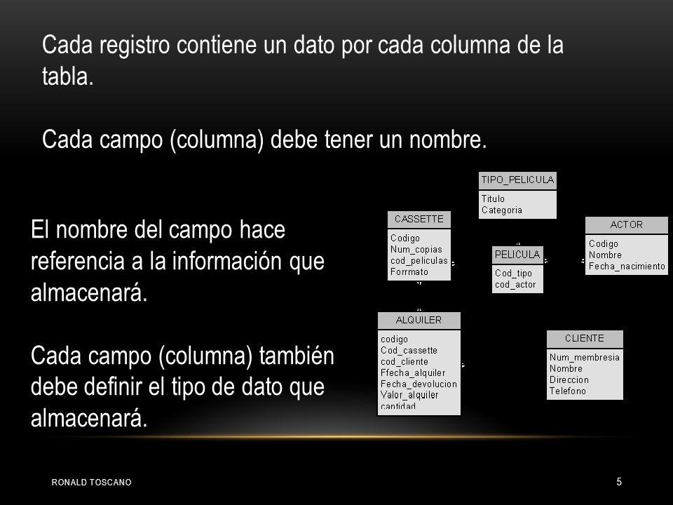 El nombre del campo hace referencia a la información que almacenará. Cada campo (columna) también debe definir el tipo de dato que almacenará. Cada re