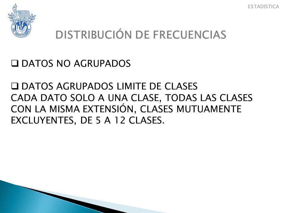 DISTRIBUCIÓN DE FRECUENCIAS DATOS NO AGRUPADOS DATOS AGRUPADOS LIMITE DE CLASES CADA DATO SOLO A UNA CLASE, TODAS LAS CLASES CON LA MISMA EXTENSIÓN, CLASES MUTUAMENTE EXCLUYENTES, DE 5 A 12 CLASES.