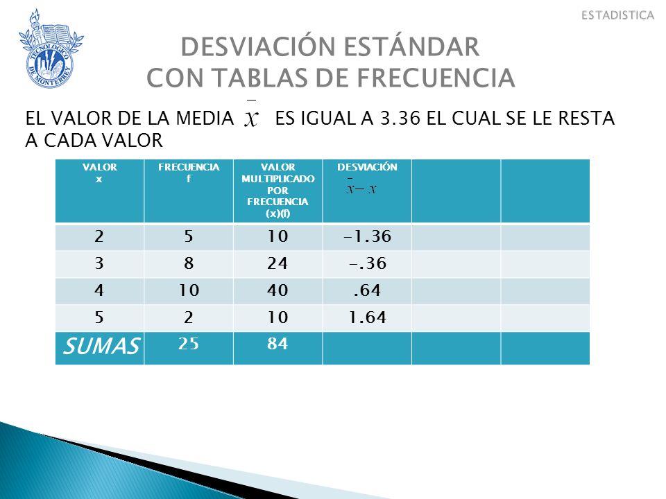 DESVIACIÓN ESTÁNDAR CON TABLAS DE FRECUENCIA VALOR x FRECUENCIA f VALOR MULTIPLICADO POR FRECUENCIA (x)(f) DESVIACIÓN 2510-1.36 3824-.36 41040.64 52101.64 SUMAS 2584 EL VALOR DE LA MEDIA ES IGUAL A 3.36 EL CUAL SE LE RESTA A CADA VALOR