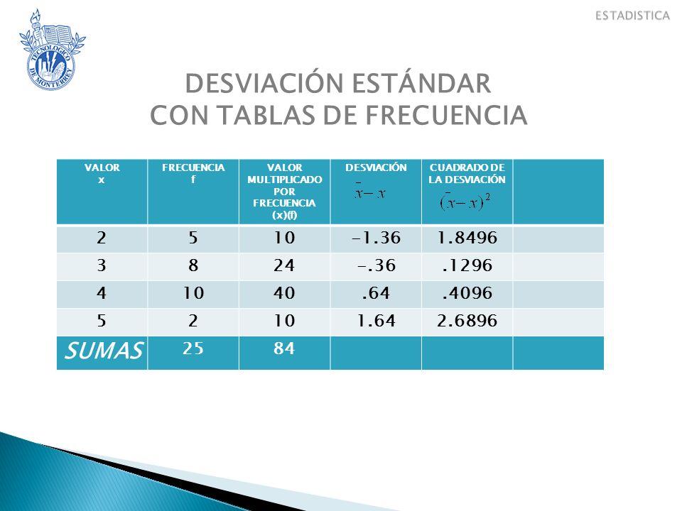 DESVIACIÓN ESTÁNDAR CON TABLAS DE FRECUENCIA VALOR x FRECUENCIA f VALOR MULTIPLICADO POR FRECUENCIA (x)(f) DESVIACIÓNCUADRADO DE LA DESVIACIÓN 2510-1.