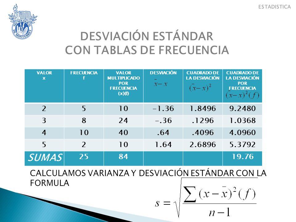 DESVIACIÓN ESTÁNDAR CON TABLAS DE FRECUENCIA VALOR x FRECUENCIA f VALOR MULTIPLICADO POR FRECUENCIA (x)(f) DESVIACIÓNCUADRADO DE LA DESVIACIÓN CUADRAD
