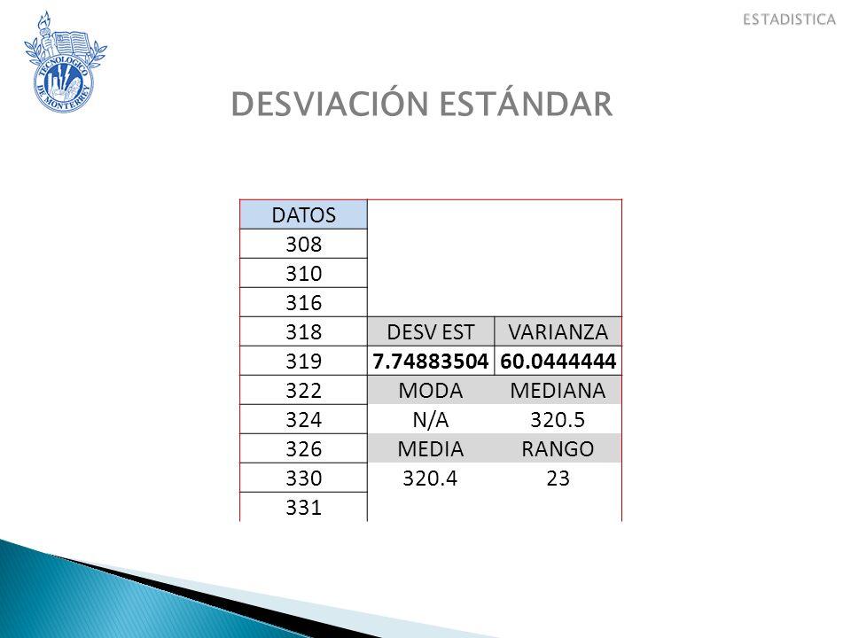 DESVIACIÓN ESTÁNDAR DATOS 308 310 316 318DESV ESTVARIANZA 3197.7488350460.0444444 322MODAMEDIANA 324N/A320.5 326MEDIARANGO 330320.423 331