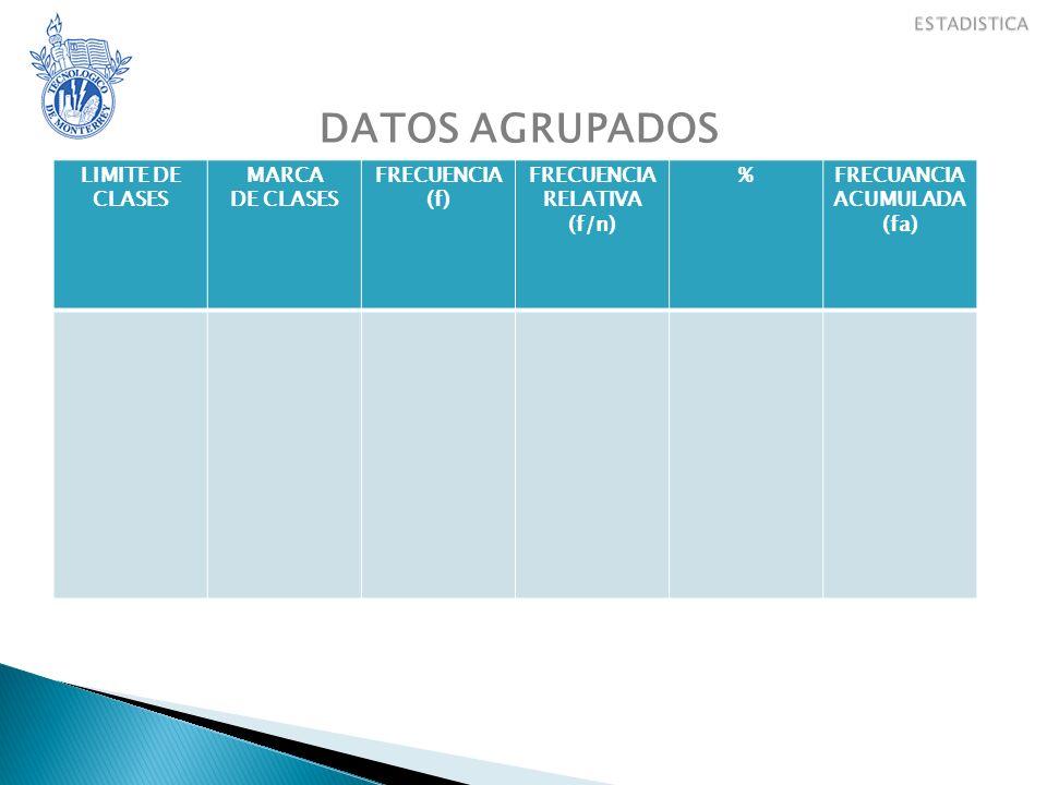 DATOS AGRUPADOS EJERCICIO ESQUELETO DE TABLA LIMITE DE CLASES MARCA DE CLASES FRECUENCIA (f) FRECUENCIA RELATIVA (f/n) %FRECUANCIA ACUMULADA (fa)