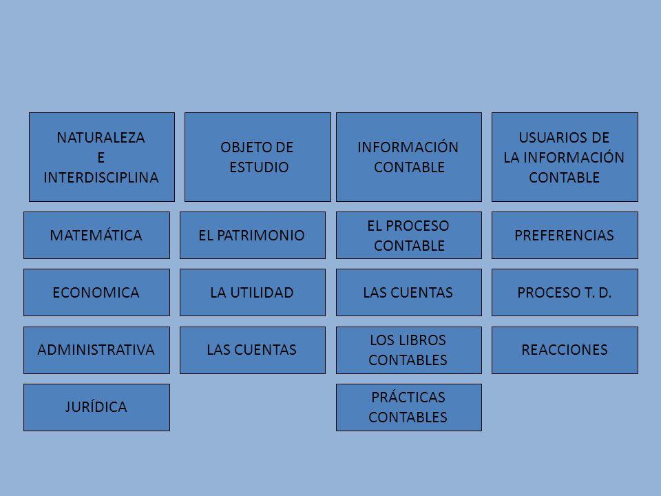 OBJETO DE ESTUDIO USUARIOS DE LA INFORMACIÓN CONTABLE INFORMACIÓN CONTABLE LAS CUENTAS EL PROCESO CONTABLE LOS LIBROS CONTABLES LA UTILIDAD LAS CUENTA
