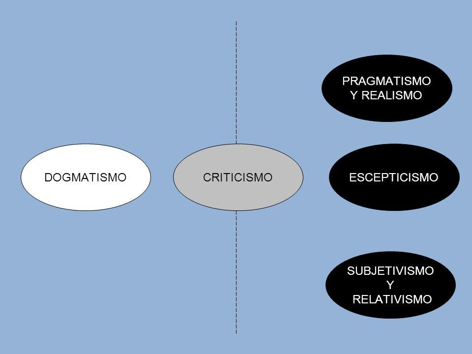 DOGMATISMOESCEPTICISMOCRITICISMO PRAGMATISMO Y REALISMO SUBJETIVISMO Y RELATIVISMO