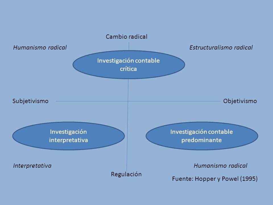 Cambio radical Regulación SubjetivismoObjetivismo Investigación contable crítica Investigación interpretativa Investigación contable predominante Huma