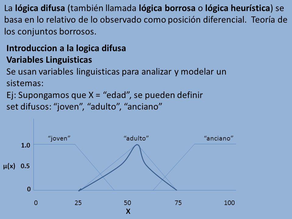 Introduccion a la logica difusa Variables Linguisticas Se usan variables linguisticas para analizar y modelar un sistemas: Ej: Supongamos que X = edad