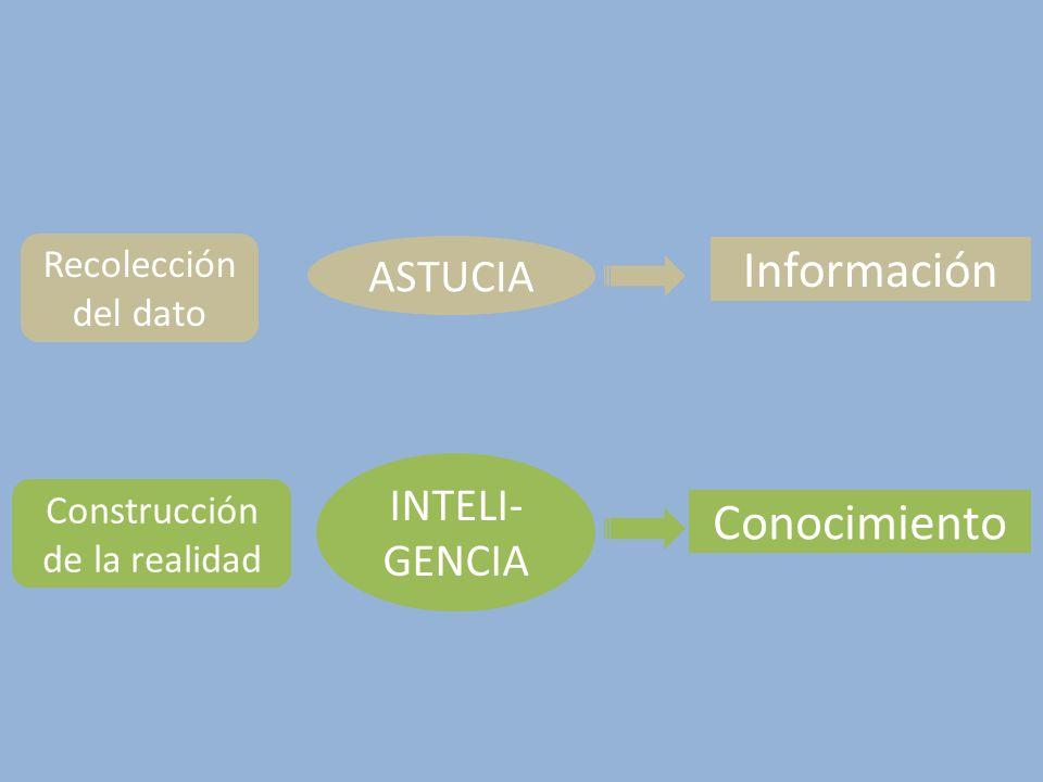 Conocimiento Información ASTUCIA INTELI- GENCIA Recolección del dato Construcción de la realidad