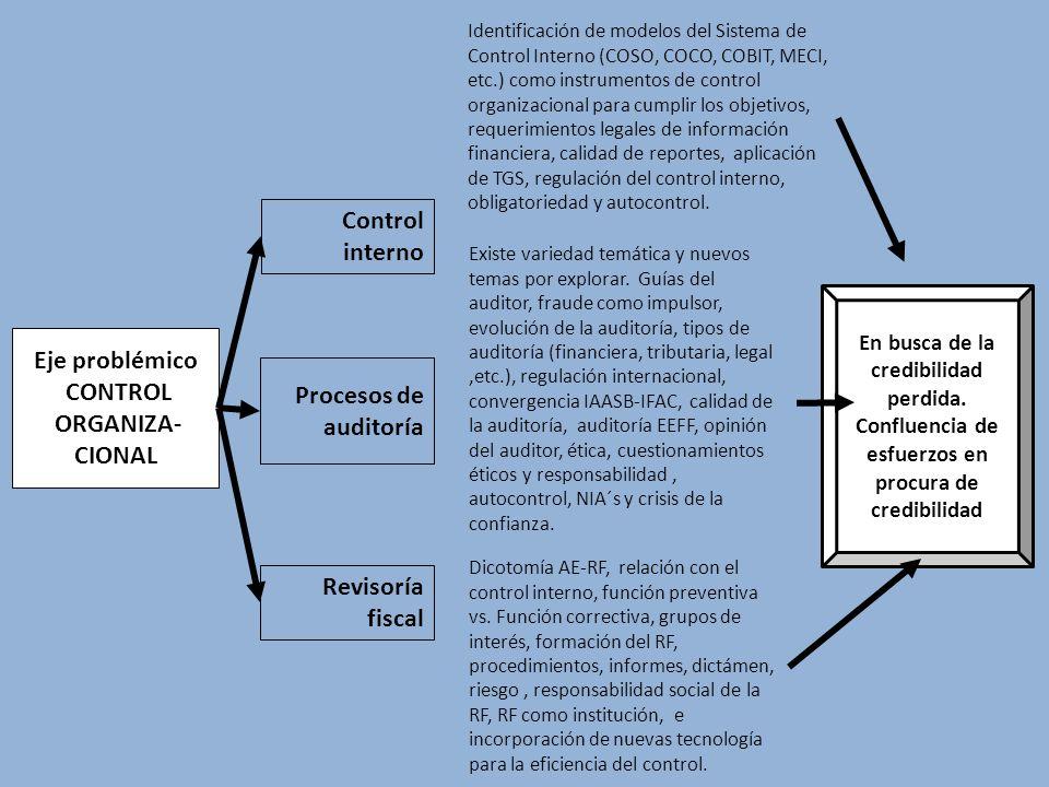 Revisoría fiscal Procesos de auditoría Eje problémico CONTROL ORGANIZA- CIONAL Control interno Identificación de modelos del Sistema de Control Intern