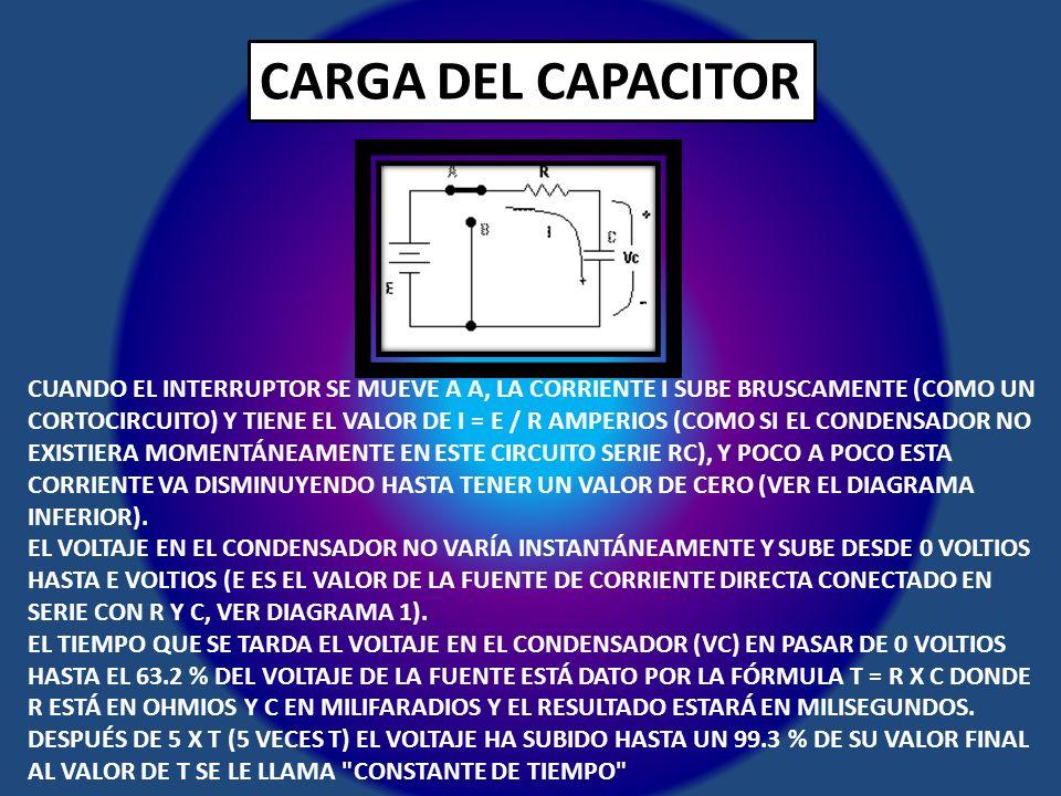 CARGA DEL CAPACITOR CUANDO EL INTERRUPTOR SE MUEVE A A, LA CORRIENTE I SUBE BRUSCAMENTE (COMO UN CORTOCIRCUITO) Y TIENE EL VALOR DE I = E / R AMPERIOS