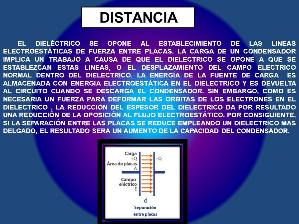 DISTANCIA EL DIELÉCTRICO SE OPONE AL ESTABLECIMIENTO DE LAS LINEAS ELECTROESTÁTICAS DE FUERZA ENTRE PLACAS. LA CARGA DE UN CONDENSADOR IMPLICA UN TRAB