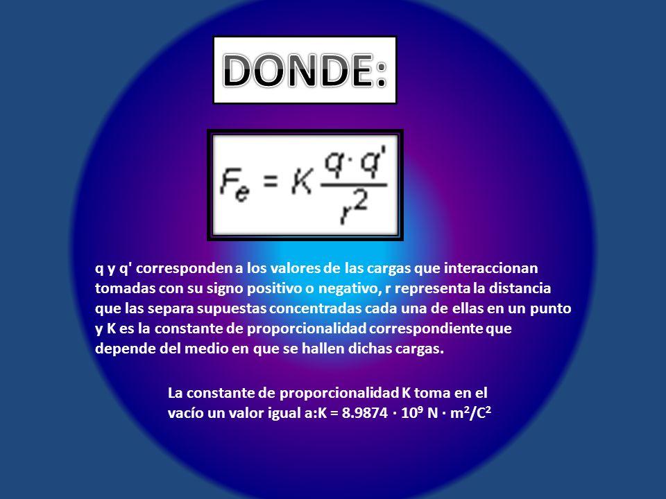 q y q' corresponden a los valores de las cargas que interaccionan tomadas con su signo positivo o negativo, r representa la distancia que las separa s