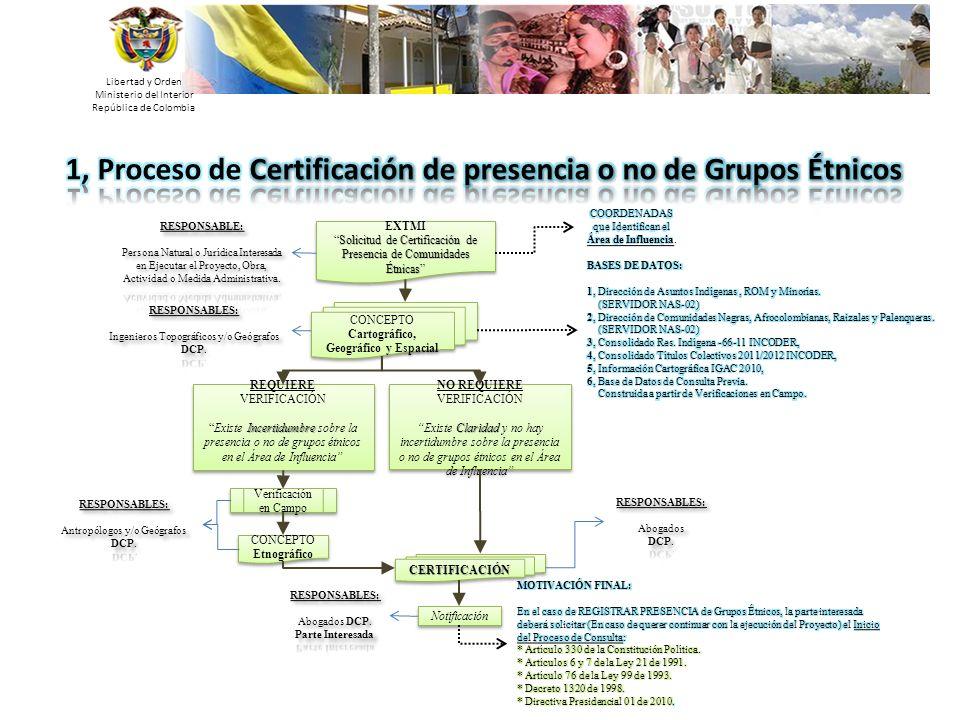 Libertad y Orden Ministerio del Interior República de Colombia EXTMI Solicitud de Certificación de Presencia de Comunidades ÉtnicasSolicitud de Certif