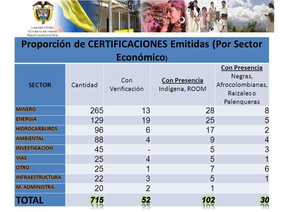 Libertad y Orden Ministerio del Interior República de Colombia Proporción de CERTIFICACIONES Emitidas (Por Sector Económico ) SECTORCantidad Con Verif