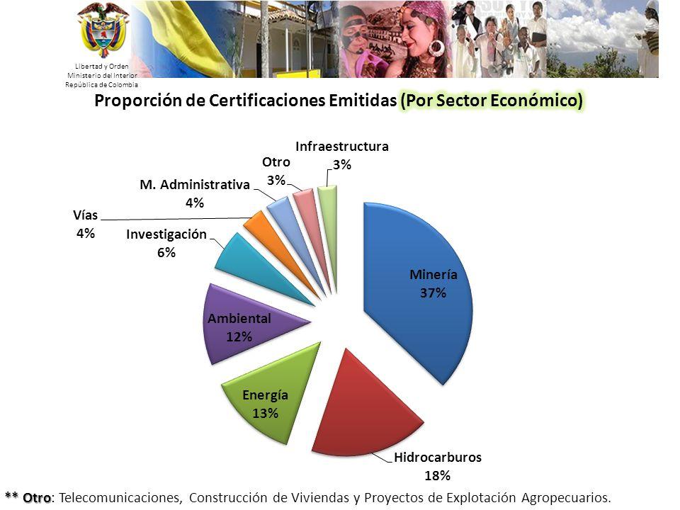 Libertad y Orden Ministerio del Interior República de Colombia 18 ** Otro ** Otro: Telecomunicaciones, Construcción de Viviendas y Proyectos de Explot