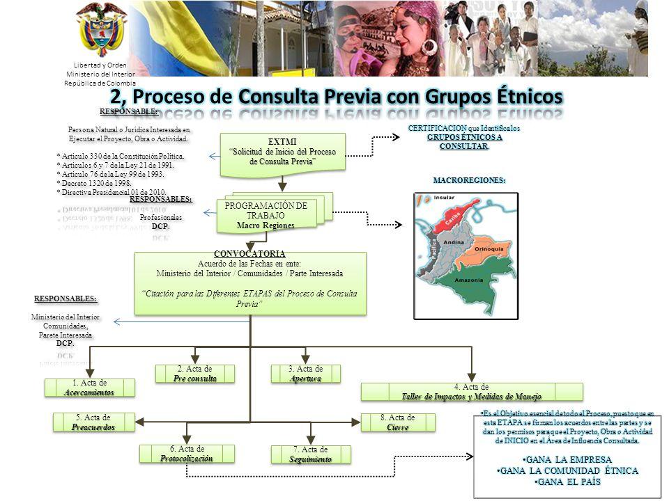 Libertad y Orden Ministerio del Interior República de Colombia EXTMI Solicitud de Inicio del Proceso de Consulta PreviaSolicitud de Inicio del Proceso