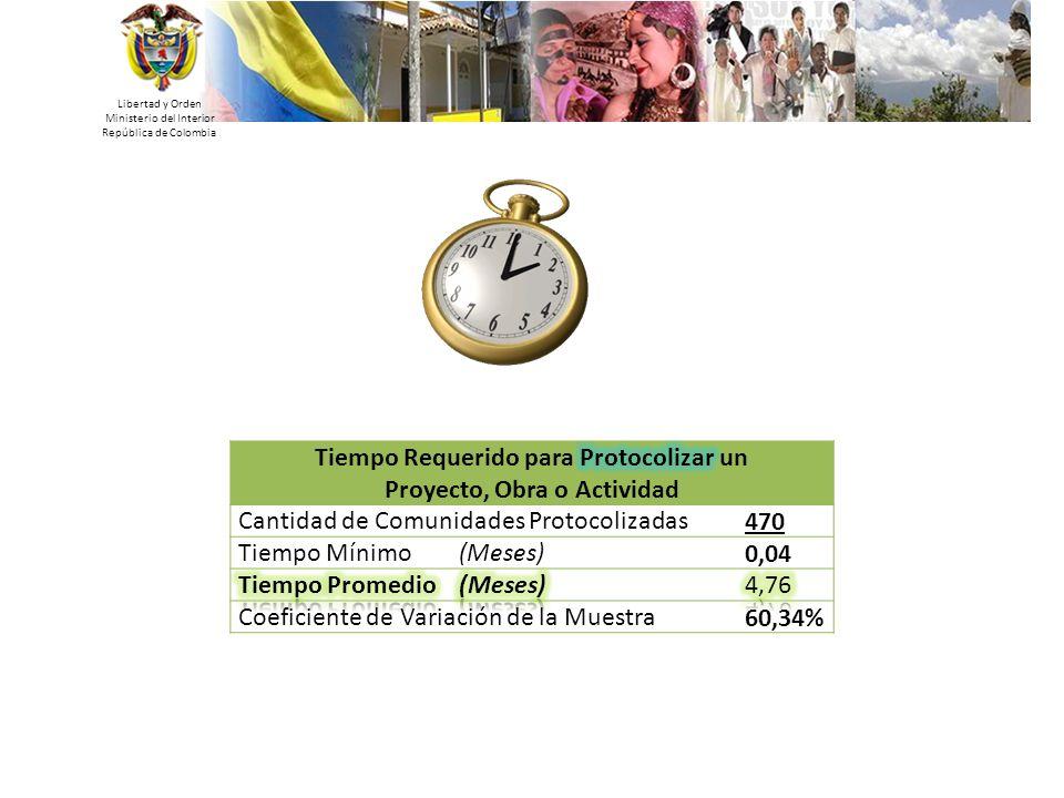 Libertad y Orden Ministerio del Interior República de Colombia 36 Cantidad de Comunidades Protocolizadas470 Tiempo Mínimo (Meses)0,04 Coeficiente de V