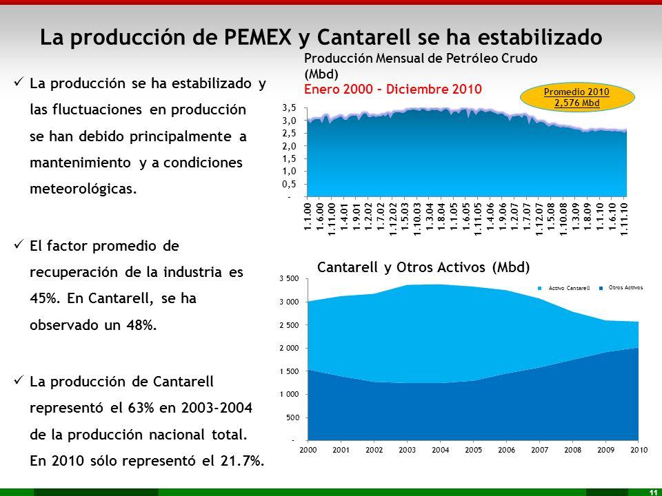 11 La producción se ha estabilizado y las fluctuaciones en producción se han debido principalmente a mantenimiento y a condiciones meteorológicas. El