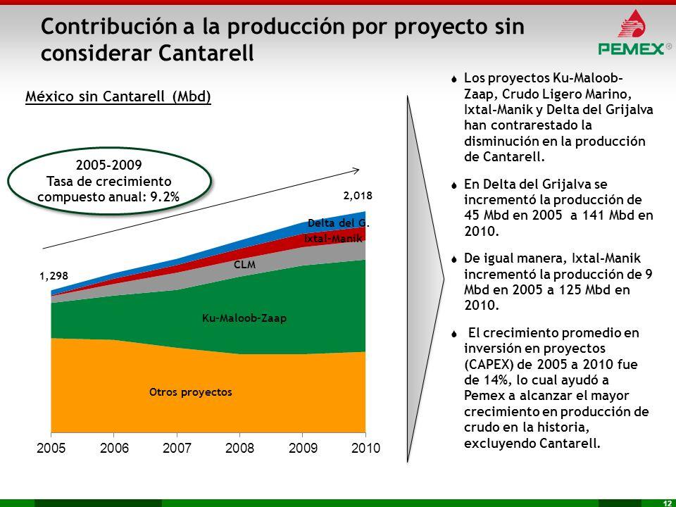 12 México sin Cantarell (Mbd) Los proyectos Ku-Maloob- Zaap, Crudo Ligero Marino, Ixtal-Manik y Delta del Grijalva han contrarestado la disminución en