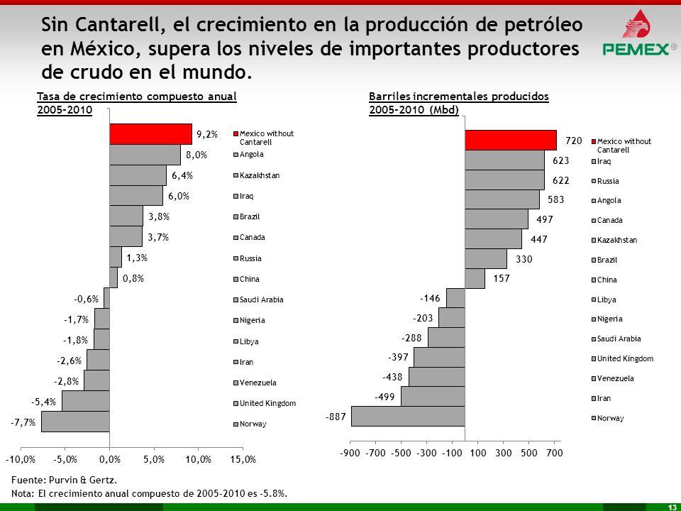 13 Tasa de crecimiento compuesto anual 2005-2010 Fuente: Purvin & Gertz. Nota: El crecimiento anual compuesto de 2005-2010 es -5.8%. Barriles incremen