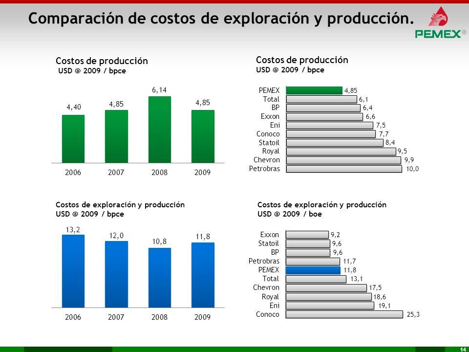 14 Comparación de costos de exploración y producción.