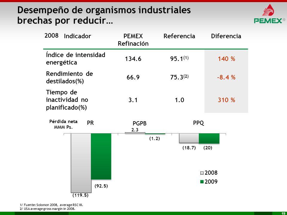 19 IndicadorPEMEX Refinación ReferenciaDiferencia Índice de intensidad energética 134.695.1 (1) 140 % Rendimiento de destilados(%) 66.975.3 (2) -8.4 %