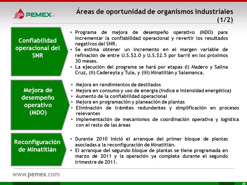 20 Áreas de oportunidad de organismos industriales (1/2) Programa de mejora de desempeño operativo (MDO) para incrementar la confiabilidad operacional