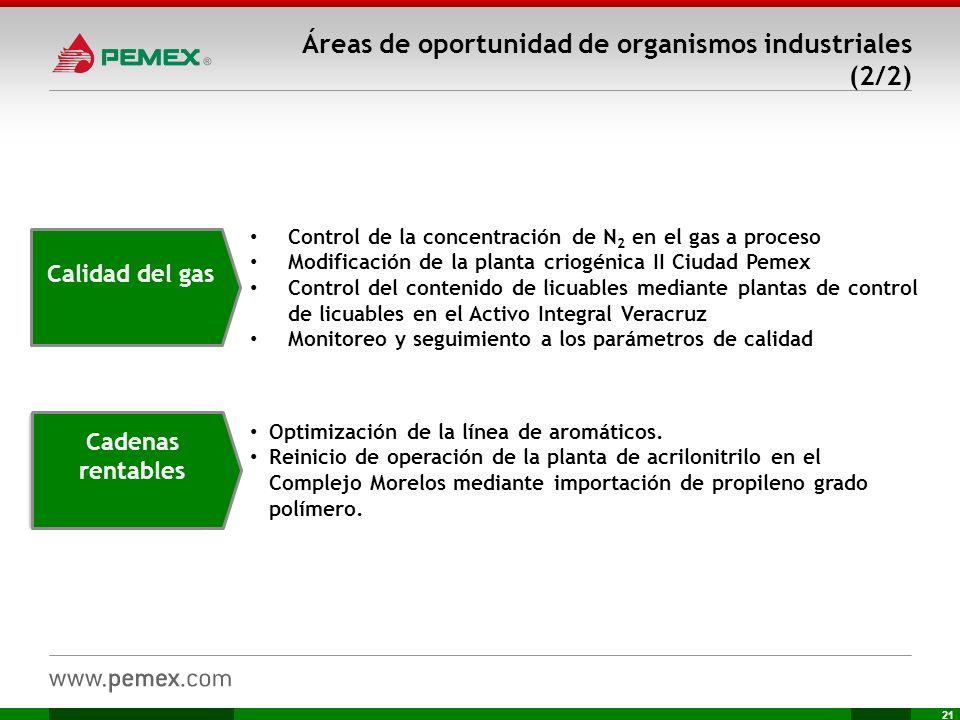 21 Calidad del gas Áreas de oportunidad de organismos industriales (2/2) Control de la concentración de N 2 en el gas a proceso Modificación de la pla