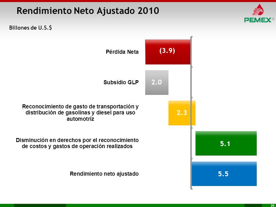 24 Rendimiento Neto Ajustado 2010 Billones de U.S.$ (3.9) 2.0 2.3 5.1 5.5