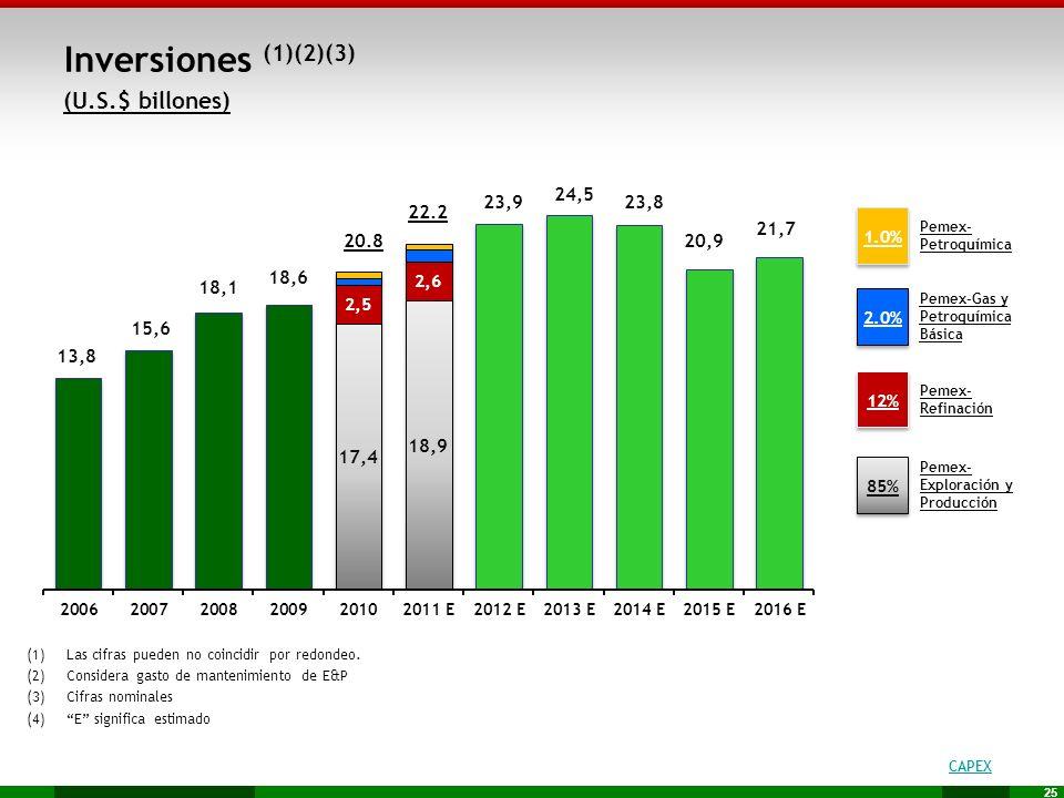 25 (1)Las cifras pueden no coincidir por redondeo. (2)Considera gasto de mantenimiento de E&P (3)Cifras nominales (4)E significa estimado (U.S.$ billo