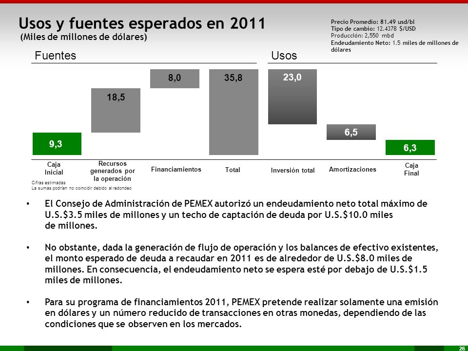 26 Usos y fuentes esperados en 2011 (Miles de millones de dólares) El Consejo de Administración de PEMEX autorizó un endeudamiento neto total máximo d