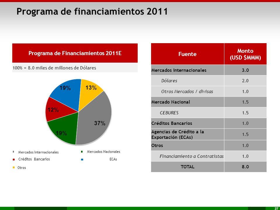 27 Programa de financiamientos 2011 Fuente Monto (USD $MMM) Mercados Internacionales3.0 Dólares2.0 Otros Mercados / divisas1.0 Mercado Nacional1.5 CEB