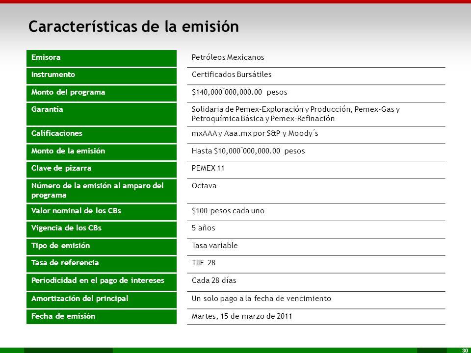 30 Características de la emisión EmisoraPetróleos Mexicanos InstrumentoCertificados Bursátiles Monto del programa$140,000´000,000.00 pesos GarantíaSol