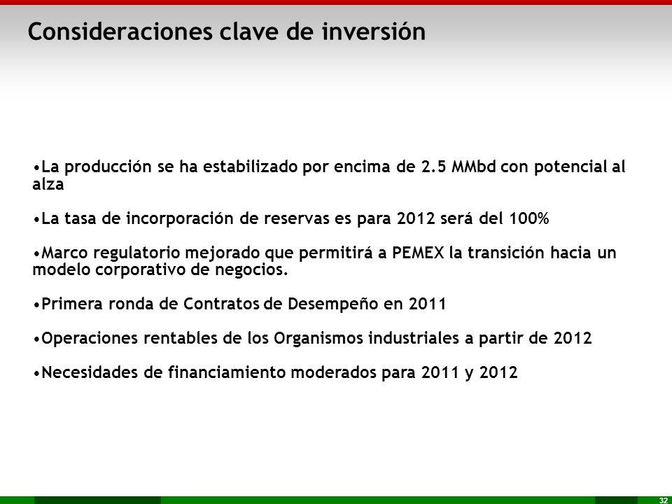 32 Consideraciones clave de inversión La producción se ha estabilizado por encima de 2.5 MMbd con potencial al alza La tasa de incorporación de reserv