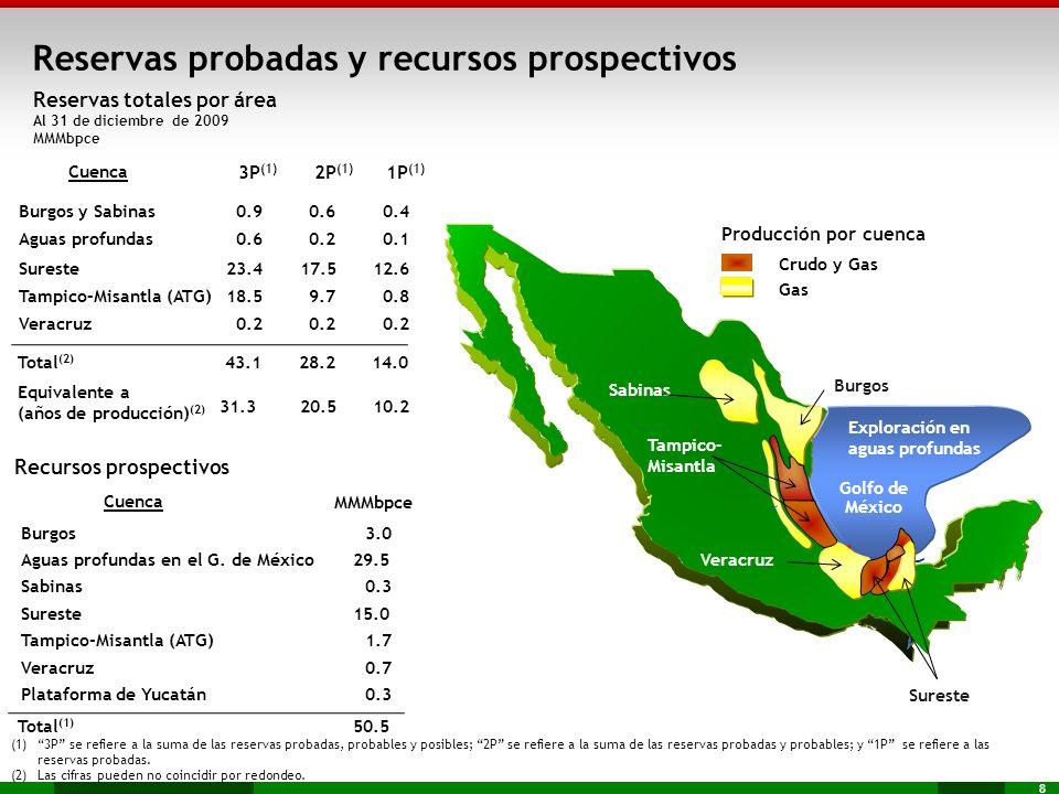 8 Recursos prospectivos Cuenca MMMbpce Burgos 3.0 Aguas profundas en el G. de México29.5 Sabinas 0.3 Sureste15.0 Tampico-Misantla (ATG) 1.7 Veracruz0.