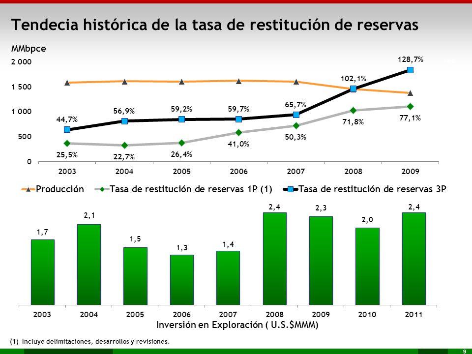 9 Tendecia histórica de la tasa de restitución de reservas (1) Incluye delimitaciones, desarrollos y revisiones. Inversión en Exploración ( U.S.$MMM)