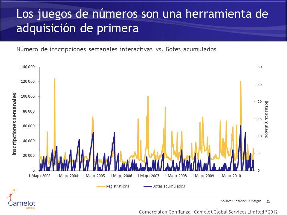 Comercial en Confianza – Camelot Global Services Limited © 2012 Los juegos de números son una herramienta de adquisición de primera 22 Número de inscripciones semanales interactivas vs.
