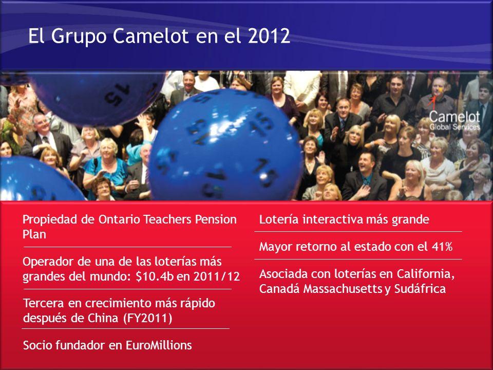 Comercial en Confianza – Camelot Global Services Limited © 2012 Que nos ha permitido mejorar nuestro crecimiento a través de múltiples canales 17 Source: Camelot UK Insight En US$ milliones