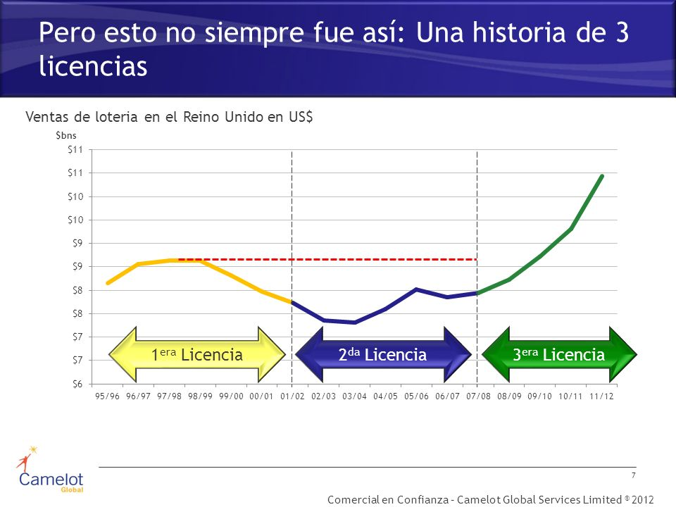 Comercial en Confianza – Camelot Global Services Limited © 2012 Pero esto no siempre fue así: Una historia de 3 licencias UK Lottery sales in $US by F