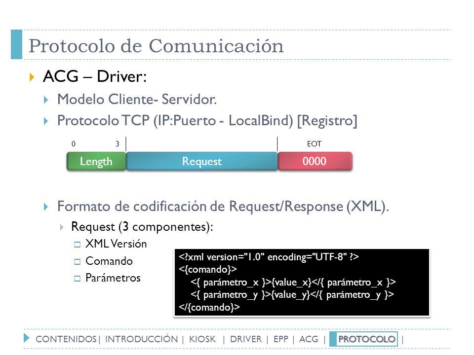 Protocolo de Comunicación ACG – Driver: Modelo Cliente- Servidor. Protocolo TCP (IP:Puerto - LocalBind) [Registro] Formato de codificación de Request/