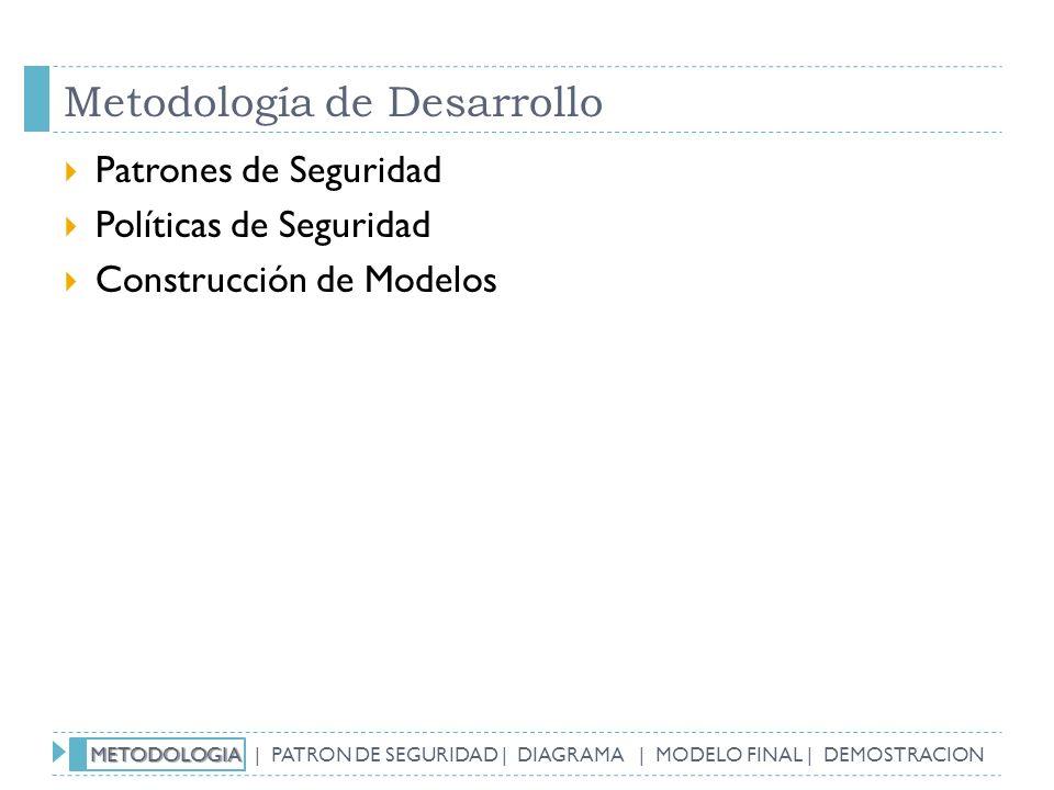 Metodología de Desarrollo Patrones de Seguridad Políticas de Seguridad Construcción de Modelos METODOLOGIA METODOLOGIA | PATRON DE SEGURIDAD | DIAGRAM