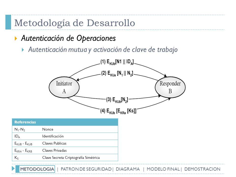 Metodología de Desarrollo Autenticación de Operaciones Autenticación mutua y activación de clave de trabajo Referencias N 1 -N 2 Nonce ID A Identifica